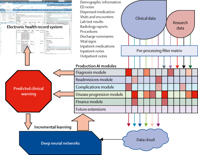 Big data and machine learning algorithms for health-care