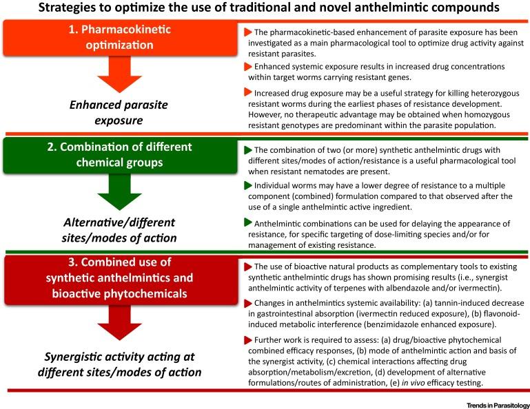 om antihelmintic