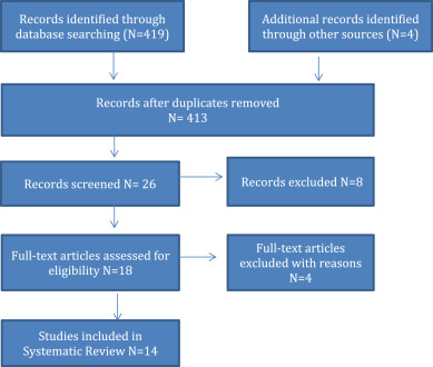 a systematic review comparing open book and closed book examinations