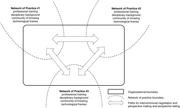 Managing metadata: Networks of practice, technological frames, and ...