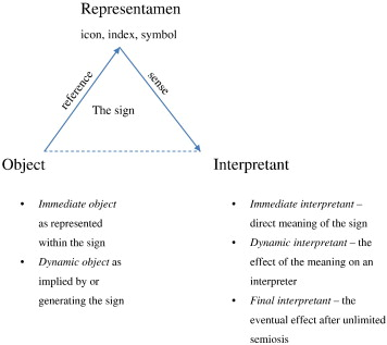 An integrative semiotic framework for information systems: The