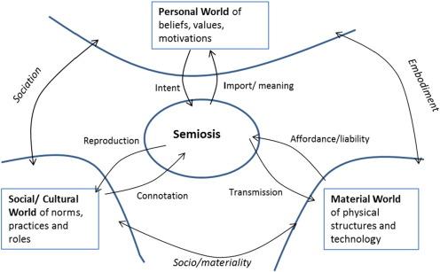 semiology and rhetoric