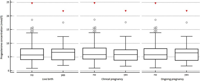 The effect of elevated progesterone levels before HCG triggering in
