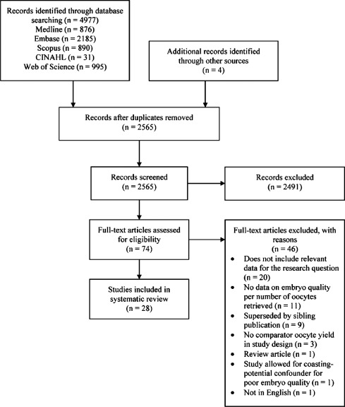 Is The Number Of Oocytes Aspirated After Ovarian Stimulation