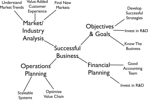 Using Mind Maps To Study How Business School Students And Faculty