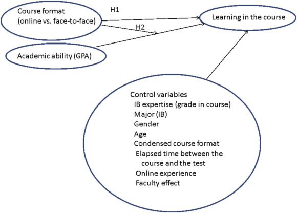 course format and learning the moderating role of overall academic
