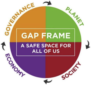 The Gap Frame - Translating the SDGs into relevant national