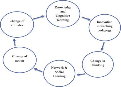 Towards a responsible entrepreneurship education and the