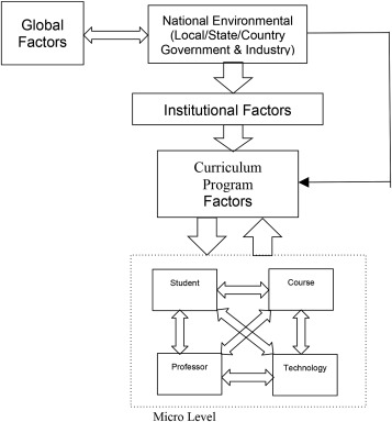 Online business education research: Systematic analysis and