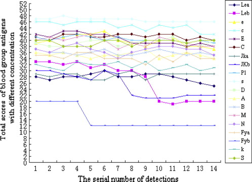Effects of hydroformylation treatment on the storage time