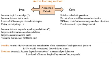 University students׳ perceptions of the use of academic debates as a