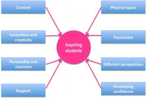 Inspiring and motivating learners in Higher Education: The