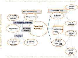 Using research-based evaluation to inform changes in the development