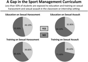 Sexual harassment training in education