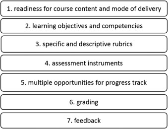 Challenges and opportunities for effective assessments
