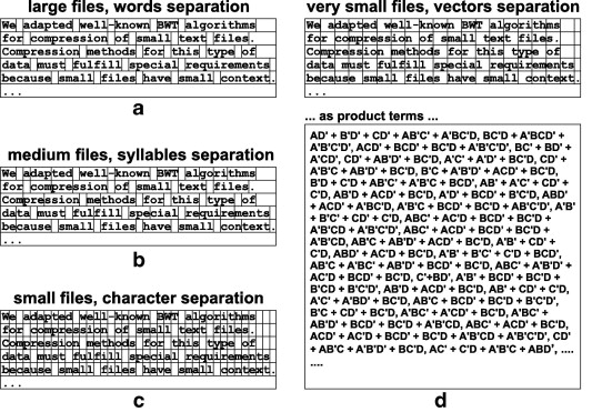 Compression of small text files - ScienceDirect