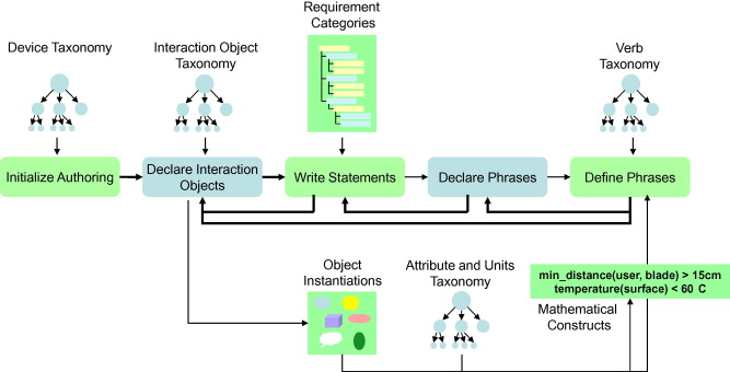 A computational framework for authoring and searching