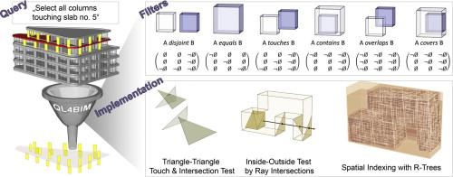 Processing of Topological BIM Queries using Boundary