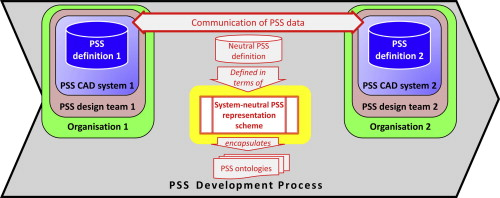 A representation scheme for digital product service system download full size image malvernweather Gallery