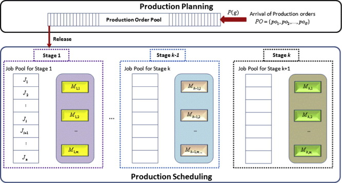 Production Planning And Scheduling In A RFID Enabled Manufacturing Shop  Floor