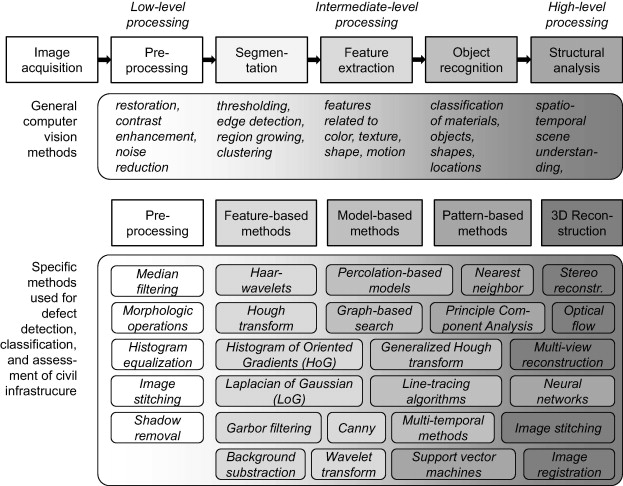 the internet research paper with methodology