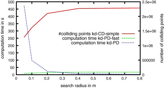 Collision detection between point clouds using an efficient k-d tree
