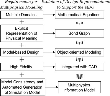Automated generation of multiphysics simulation models to
