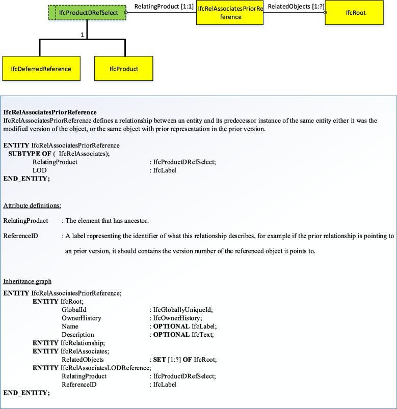 A framework for fully integrated building information models