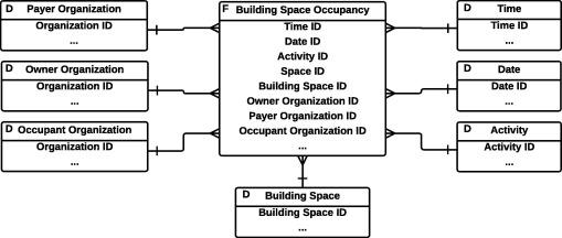 A multidimensional data model design for building energy management