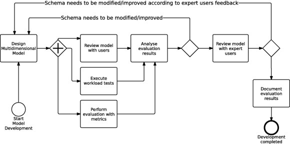 A multidimensional data model design for building energy management ...