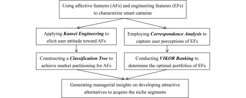 Integrating affective features with engineering features to seek the