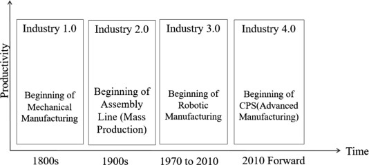 A review of essential standards and patent landscapes for