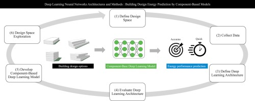 Deep Learning Neural Network Architectures And Methods Using