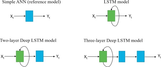 Deep-learning neural-network architectures and methods