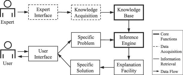 Sakila Database Exercises