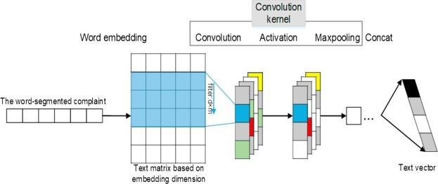 Convolutional neural network: Deep learning-based