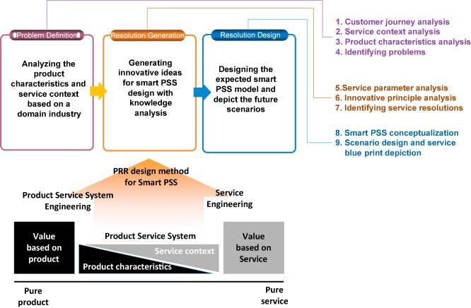A structural service innovation approach for designing smart