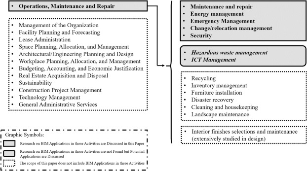 BIM-enabled facilities operation and maintenance: A review