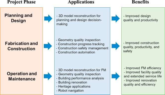 Applications of 3D point cloud data in the construction