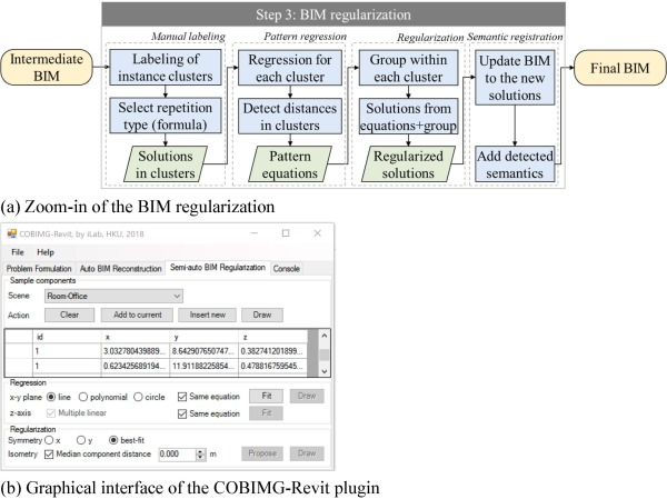 BIM reconstruction from 3D point clouds: A semantic