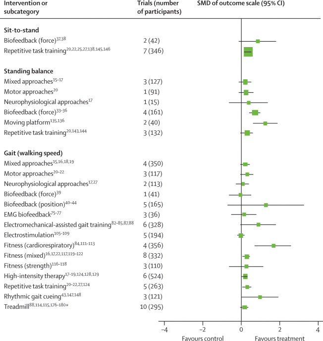 Motor recovery after stroke: a systematic review - ScienceDirect