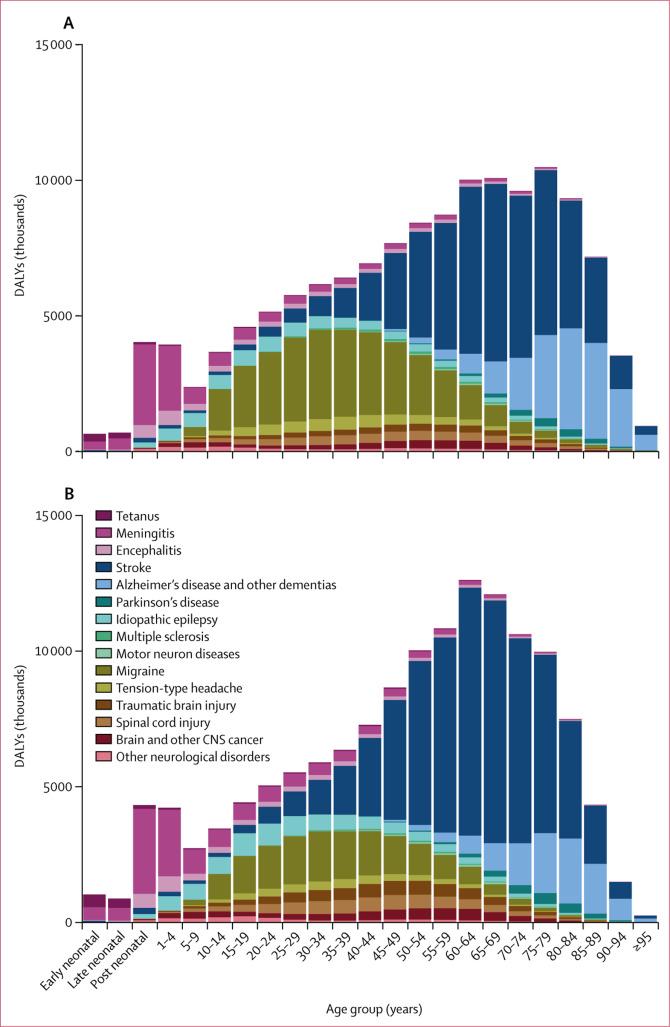 Global, regional, and national burden of neurological disorders