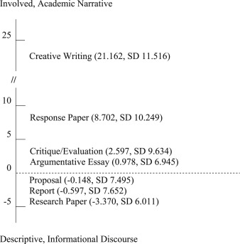 genre variation in student writing a multi dimensional analysis  comparison of dimension scores for paper types in dimension 1 involved