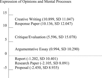 genre variation in student writing a multi dimensional analysis  comparison of dimension scores for paper types in dimension 2 expression