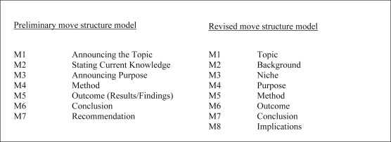 Literary research article abstracts: An analysis of rhetorical moves
