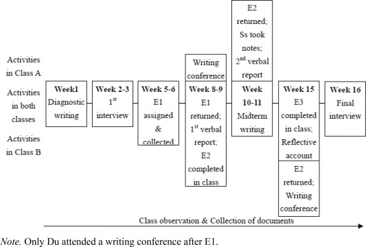 Academic emotions in written corrective feedback situations
