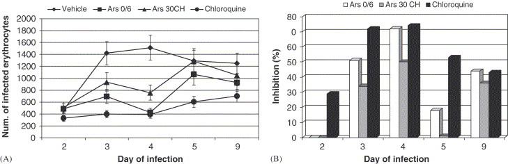 Effects of homeopathic medications Eupatorium perfoliatum
