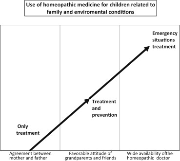 The homeopathic choice for children: a qualitative research