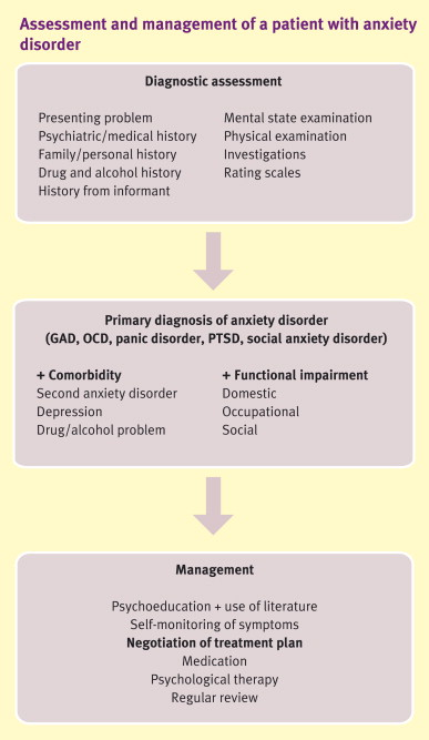 Psychopharmacology of anxiety - ScienceDirect