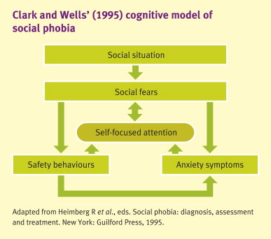 Treatment social phobia What Are